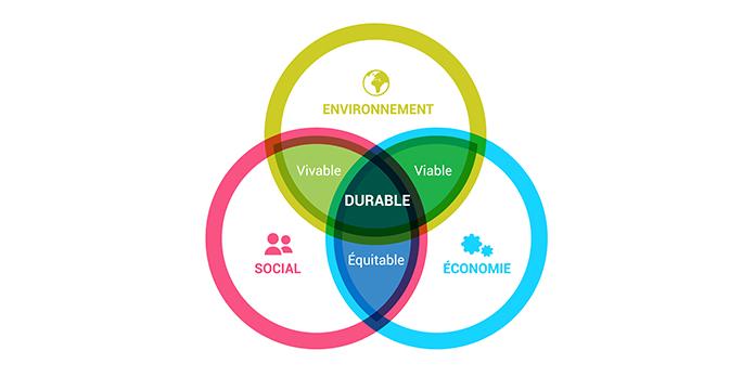Le point sur l'environnement social d'une entreprise