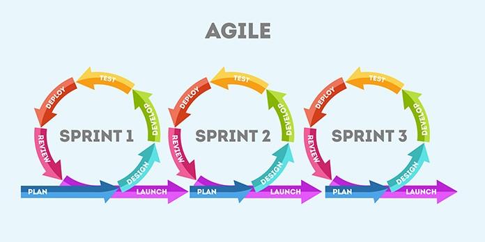 Les raisons pour utiliser les méthodes Agile en entreprise
