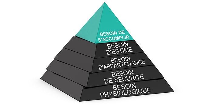 Quelle est la relation entre la pyramide de Maslow et le marketing ?