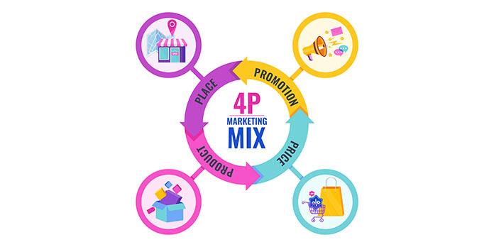 Qu'est ce qui compose marketing mix ?